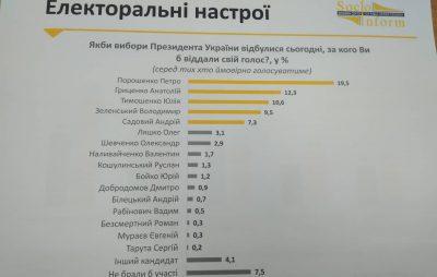 Порошенко впевнено перемагає на Львівщині