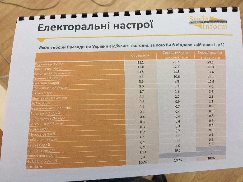 Порошенко впевнено перемагає на Львівщині. Фото 4studio