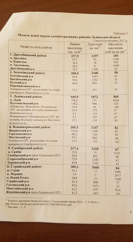 стала відома попередня модель нового адміністративного устрою Львівщини. Фото Михайло Задорожний