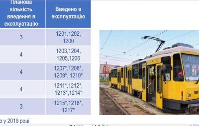У Львові планують ввести у експлуатацію 11 німецьких трамваїв